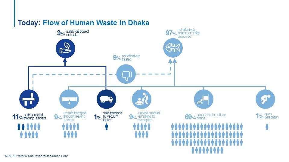 WSUP Presentation - Flow of human waste in Dhaka