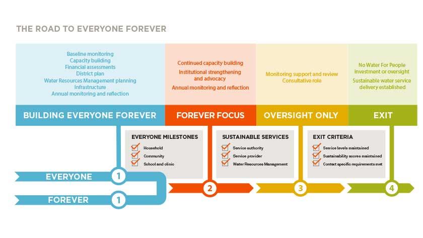 WFP.chart1