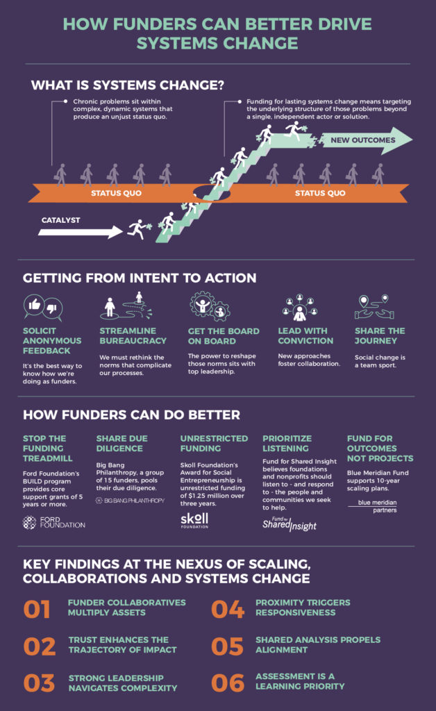 RPA Skoll Foundation Scaling Solutions Infographic
